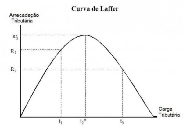 curvadelaffer